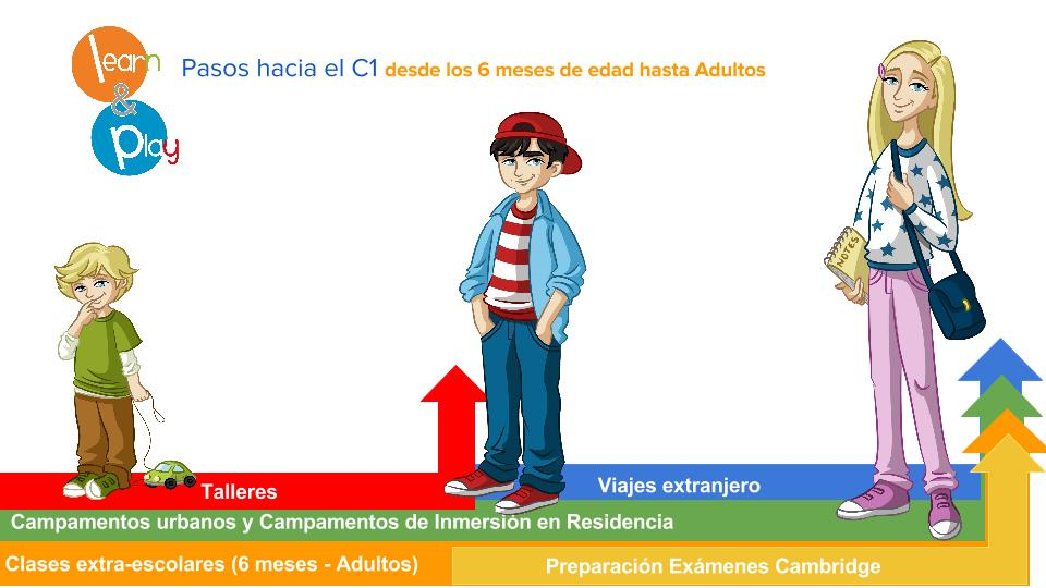 Pasos hacia el C1  con Learn and Play-6